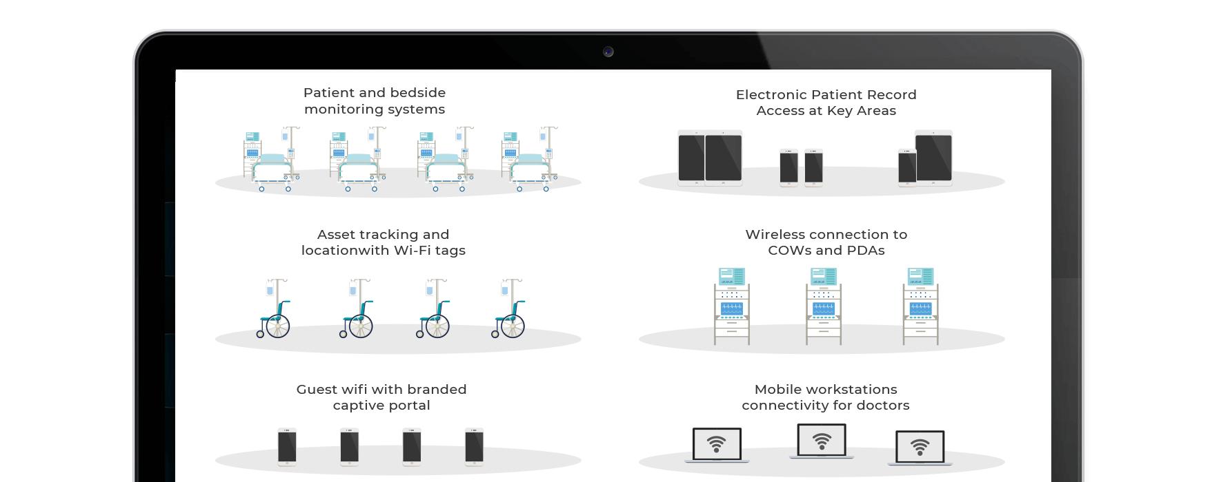The multi-purpose Hospital WiFi Network